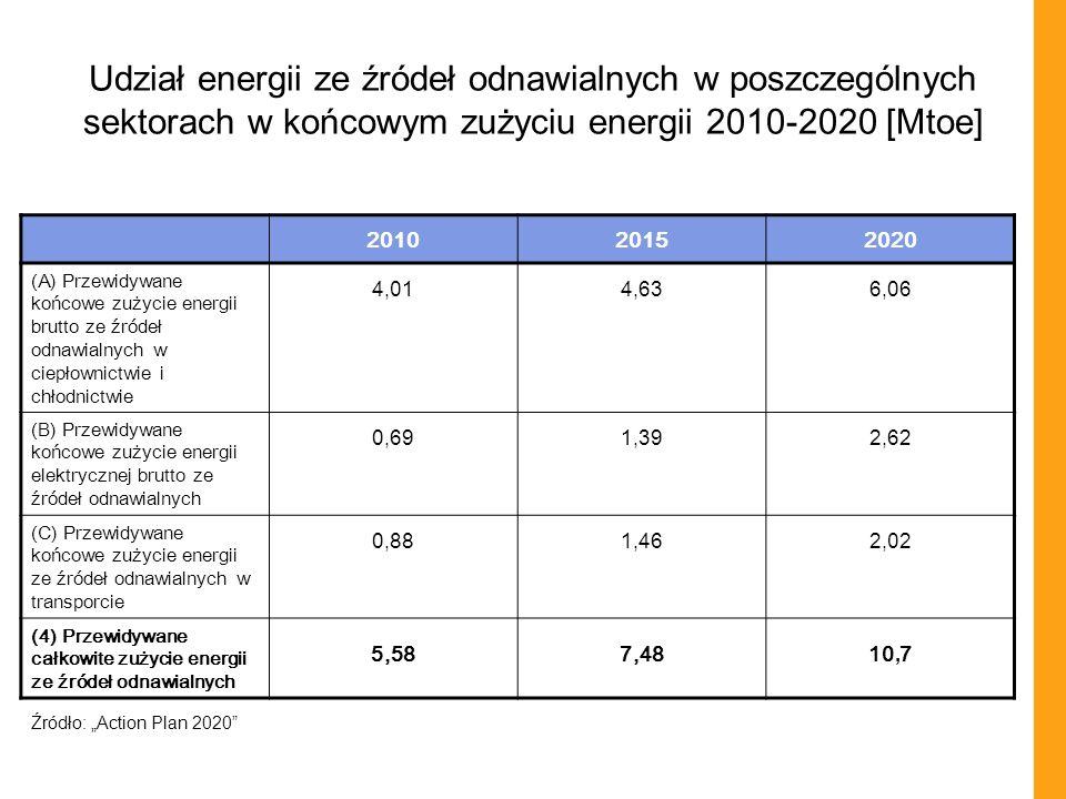 Udział energii ze źródeł odnawialnych w poszczególnych sektorach w końcowym zużyciu energii 2010-2020 [Mtoe]